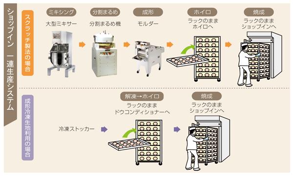 ラックオーブン一連生産システム