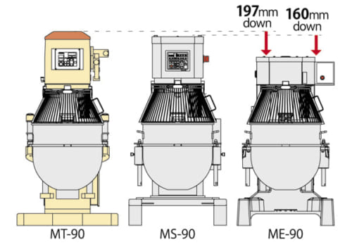多用途対応縦型ミキサー マイティE90